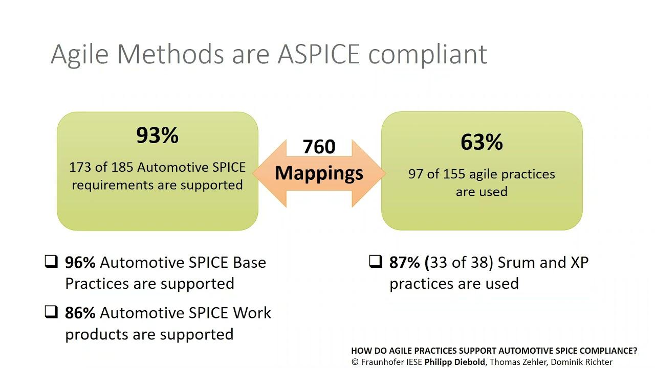 Agile Modeling in Safety Critical Environments - Webinar Recording